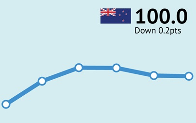ANZ-Roy Morgan New Zealand Consumer Confidence virtually unchanged in September at 100.0