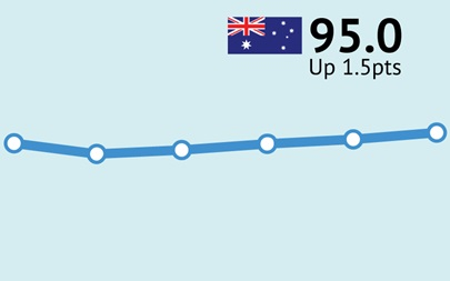 ANZ-Roy Morgan Consumer Confidence increases for fourth straight week, up 1.5pts to 95.0 – driven by increases in Sydney & Perth