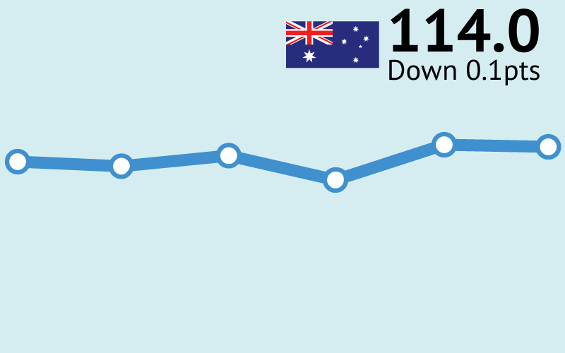 ANZ-Roy Morgan Consumer Confidence virtually unchanged at 114.0