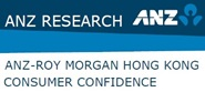 ANZ-Roy Morgan Hong Kong Consumer Confidence