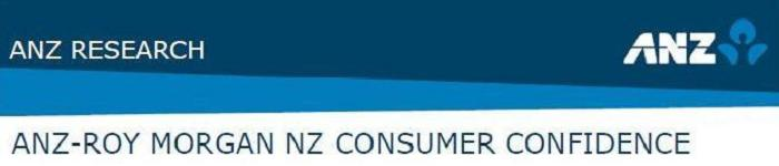ANZ-Roy Morgan New Zealand Consumer Confidence Rating - May 2015 - 123.9