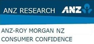 ANZ-Roy Morgan New Zealand Consumer Confidence